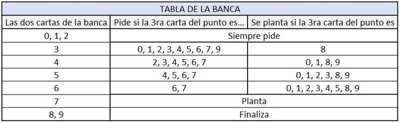 tabla banca