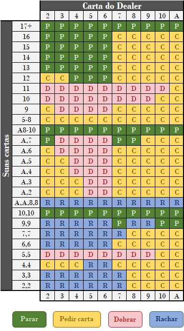 tabela do blackjack
